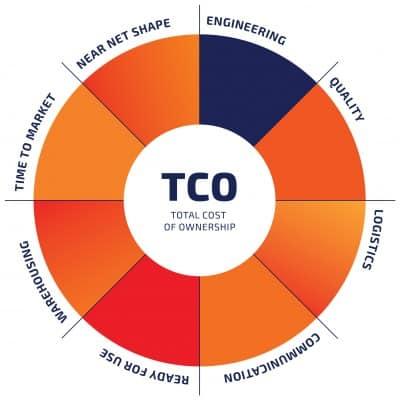 TCO CIREX